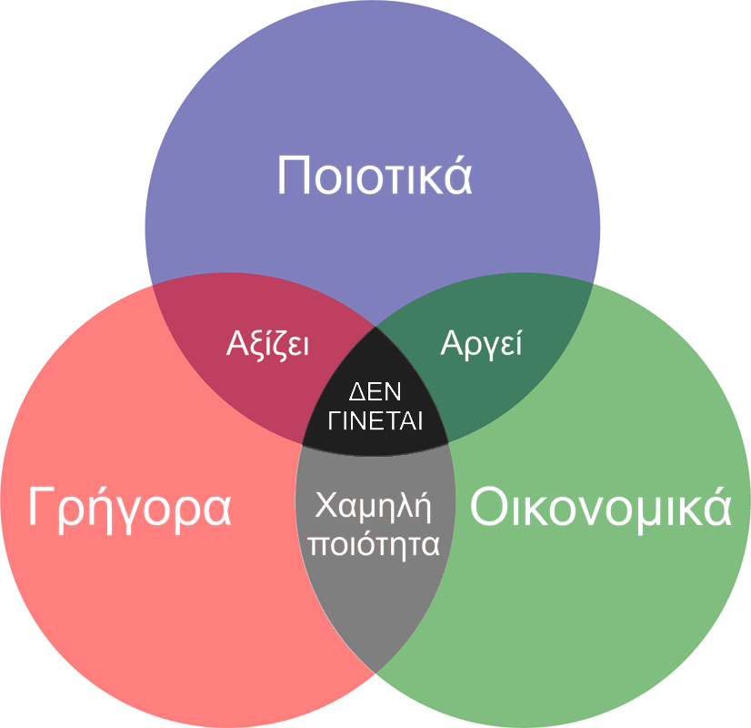 kalo-grigoro-ftino-2